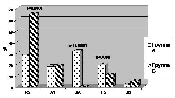 Частота различных подтипов ИИ